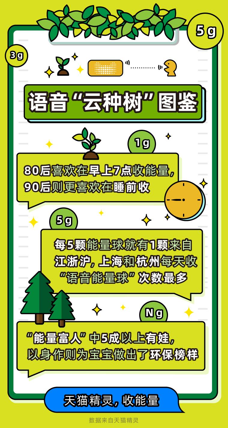 """每五颗能量球有一颗来自江浙沪 语音""""云种树""""成植树节新趋势"""